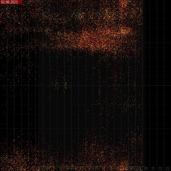 Spektogram v hodinových intervaloch